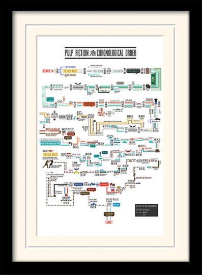 «Pulp Fiction«, grafische Darstellung, Kunstdruck.